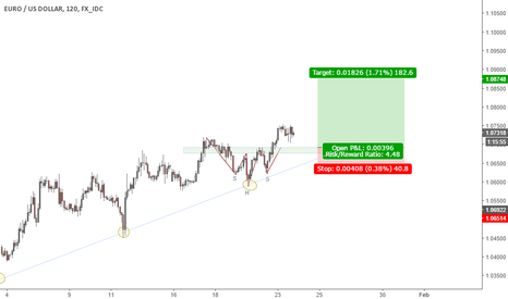 EURUSD: Bullish Head and shoulders