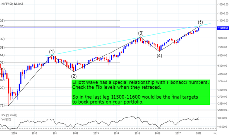 NIFTY: NIFTY Wave Analysis..