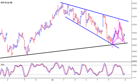 NIFTY: Nifty Hourly (Bullish Scenario)