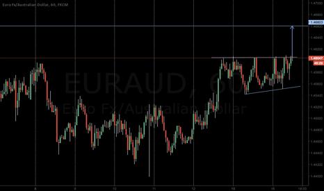 EURAUD: EURAUD Breakout imminent!