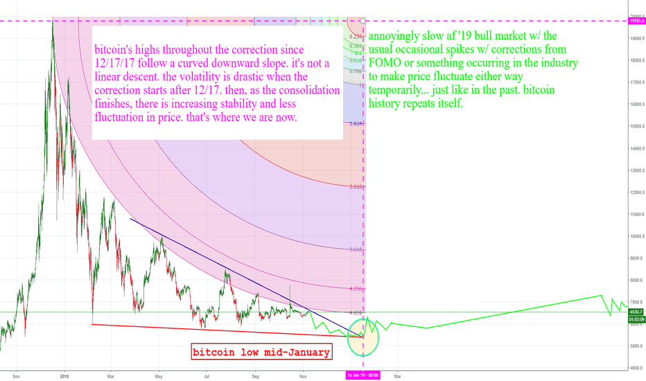 BTCUSD: edited: Bears lasting into Jan 2019 followed by slow af Bulls