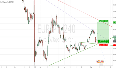EURJPY: EurJpy Bullish Continuation for 280 Pips
