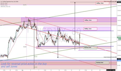 USDJPY: USDJPY Price structure analysis (1H)