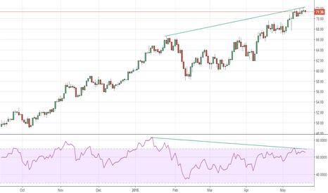 USOIL: WTI crude - Potential Negative RSI divergence setup