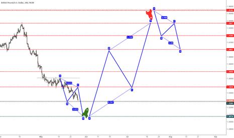 GBPUSD: GBP_USD: Trend Analysis Speculation