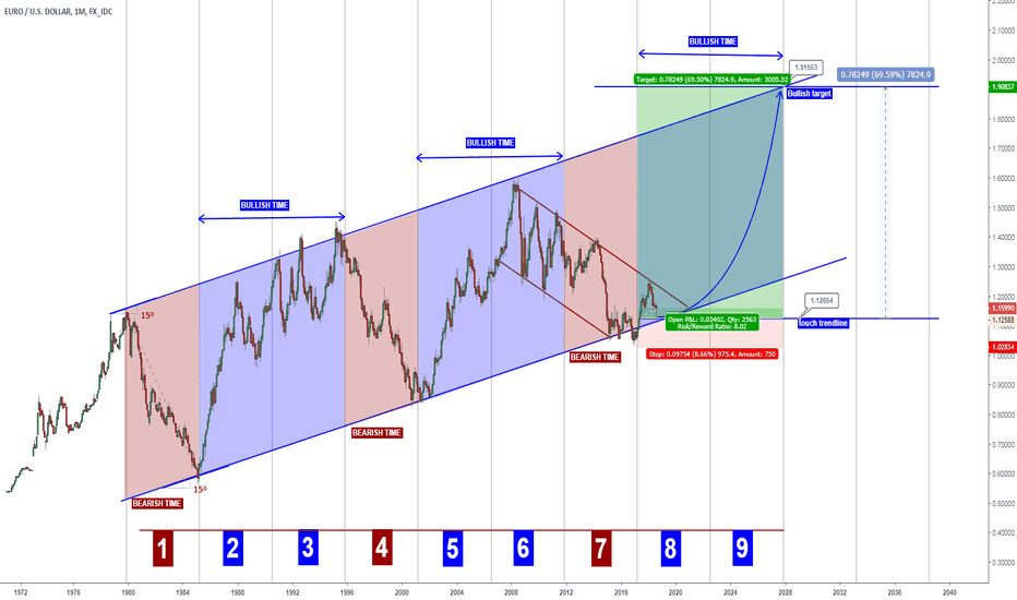 EURUSD: EURUSD 12 years bullish