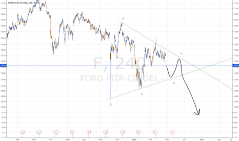 F: Формирующийся треугольник на акциях Ford Motor Company (тикер F)