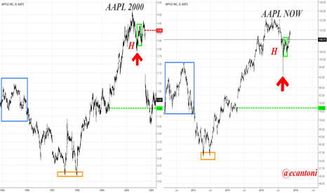 AAPL: Apple 2000 fractal vs. now
