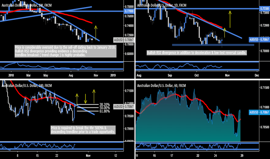 AUDUSD: AUD.USD - Trend Change = Trade Opportunity