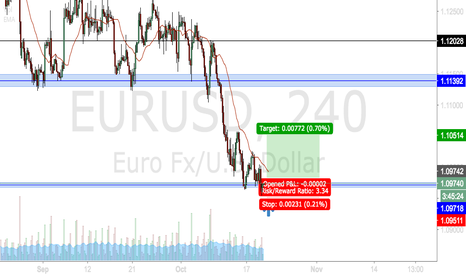 EURUSD: EURUSD AT A RESISTANCE LEVEL