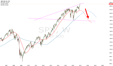 SPX: Who are they trying to fool?