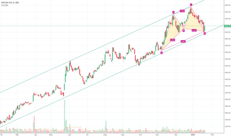 VOLTAS: Bullish Bat + at Trendline Support
