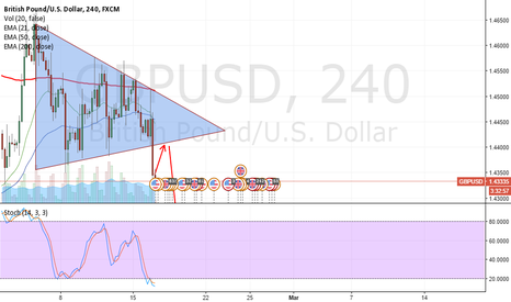 GBPUSD: Symmetric triangle confirmed.. SHORT TRADE!