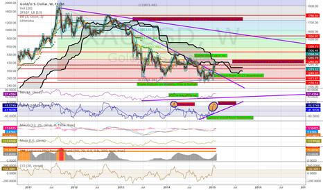 XAUUSD: Gold: Short term Short, Long term Long
