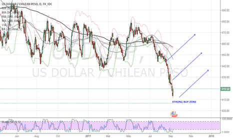 USDCLP: Strong buy USDCLP