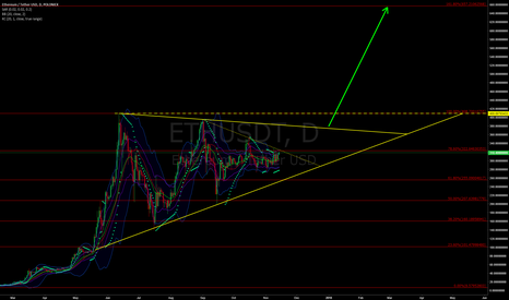 ETHUSDT: ETHUSD: Ready to exit consolidation