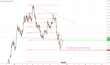 EURAUD: EURAUD - Pinbar off support and fib level
