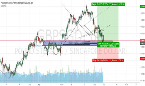 GBPSGD: Trend Continuation GBP SGD Long