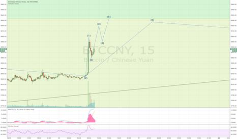 BTCCNY: btccny long way waves 15min / 4h daytrading