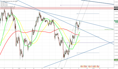 USDJPY: USD/JPY tries to break from triangle