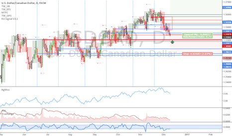 USDCAD: USDCAD: Start buying now, and in the next 2 days