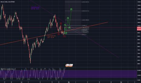 BTCUSD: Bitcoin/USD Jeśli mamy impuls przebijemy trend spadkowy od $19k