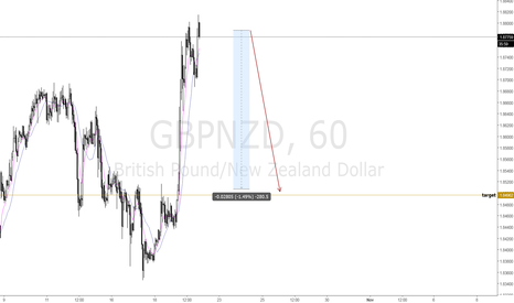 GBPNZD: gbpnzd- sell