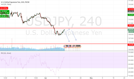 USDJPY: USDJPY short Opportunity Maybe?