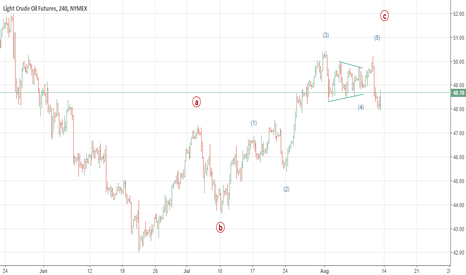 CL1!: OIL is about to change trend