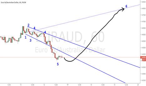 EURAUD: Buy EURAUD 1h