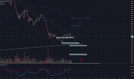 BTCUSD: Important Moment!!!! Bulls are NOT backing down