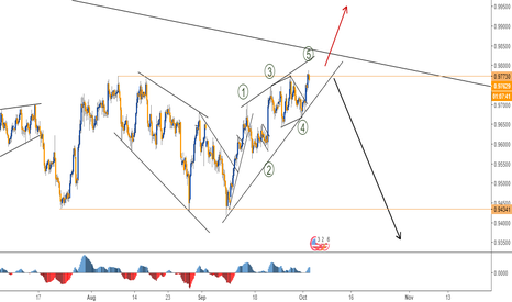 USDCHF: ENDING DIAGONAL IN USDCHF - 4H CHART