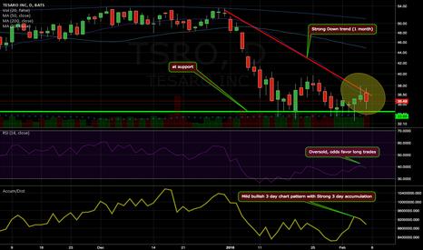 TSRO: Mild bullish 3 day chart pattern with Strong 3 day accumulation