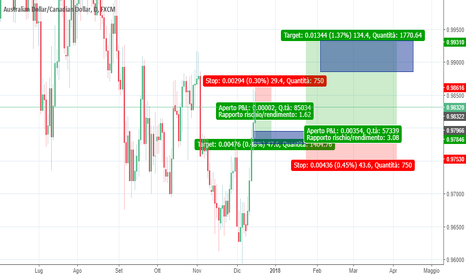 AUDCAD: SHORT AND LONG AUDCAD