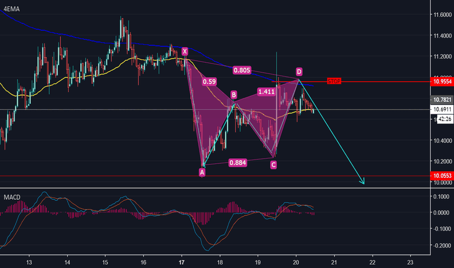 ETCUSDT: ETC/USD,GARTLEY BAJISTA