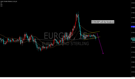 EURGBP: EURGBP sell the breakout