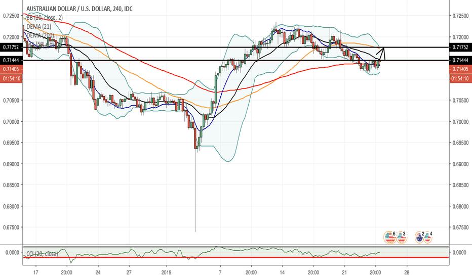 AUDUSD: Possible AUD/USD Buy position
