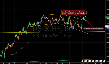 USDCHF: Another leg up? Wait for signal...