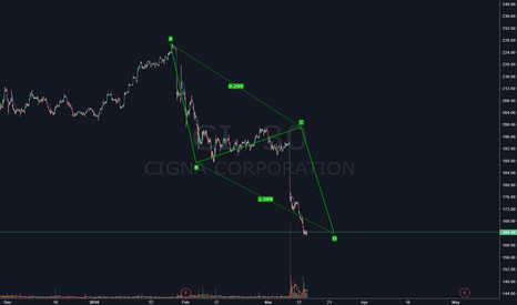 CI: $CI  The big Long
