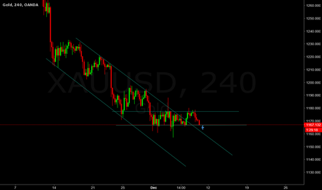 XAUUSD: Breakdown the neckline will create another fake breakout