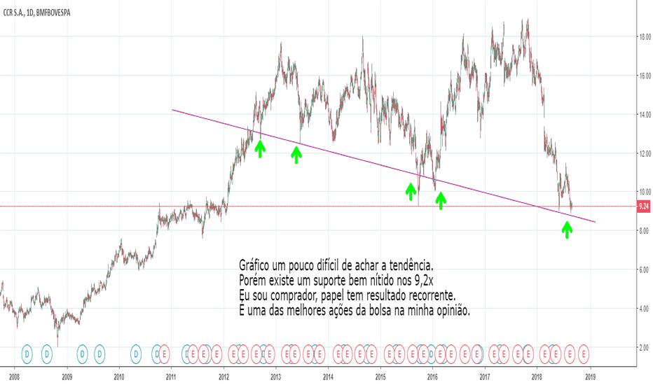 CCRO3: CCRO3 - Compra