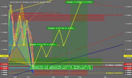 "EURUSD: ""Bullish Cypher/Bat Pattern"" - Euro/Dollar"