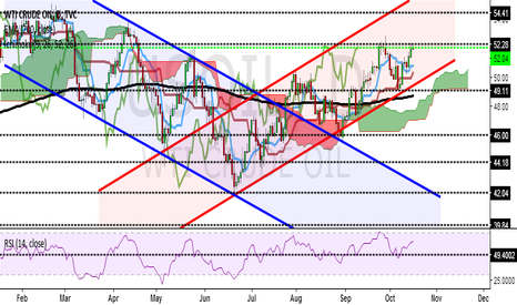 USOIL: OIL'S BULLS AND BEARS AND THEIR TECHNICALS POINTS!