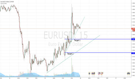 EURUSD: TL break