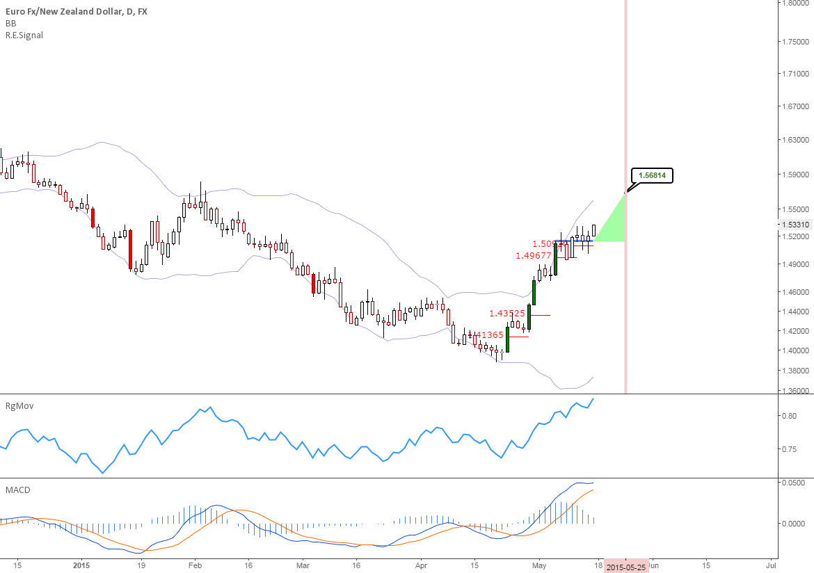 EURNZD: Correction over