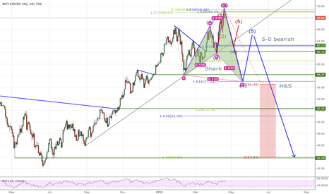 USOIL: A speculative bearish OIL scenario