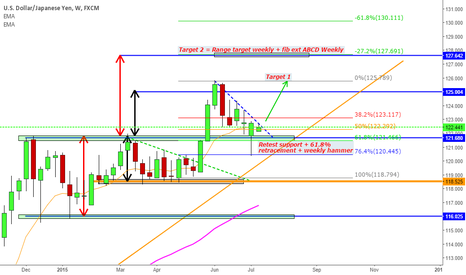 USDJPY: Dollar Yen bullish bias