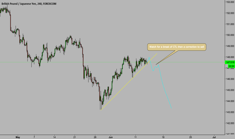 GBPJPY: GBP/JPY Potential Sell set up