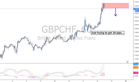 GBPCHF: GBPCHF...Short for 20 pips