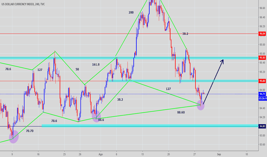DXY: DXY ANÁLISIS 4H
